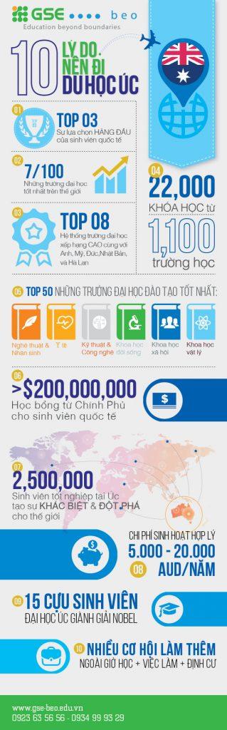 infographic du hoc uc nam 2016